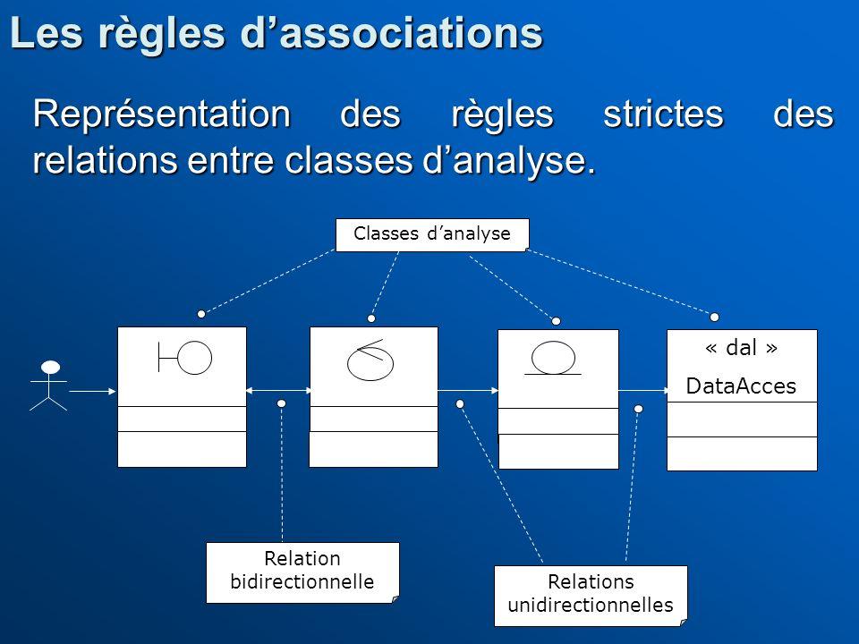 Représentation des règles strictes des relations entre classes danalyse. DialogueControl Entity « dal » DataAcces Classes danalyse Relation bidirectio