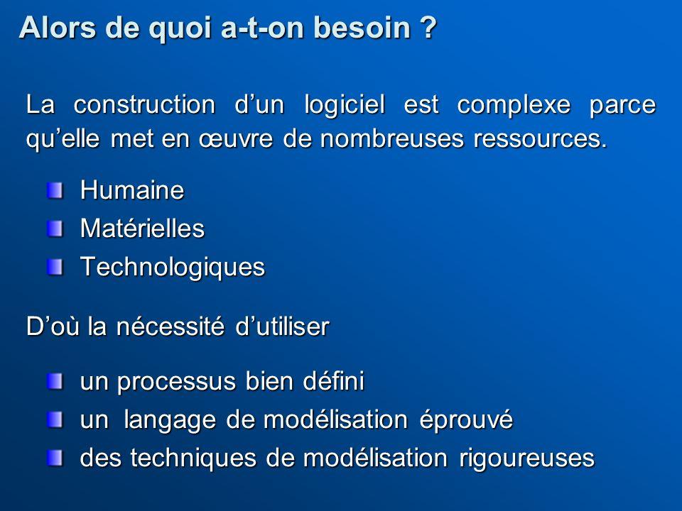 La construction dun logiciel est complexe parce quelle met en œuvre de nombreuses ressources. HumaineMatériellesTechnologiques Doù la nécessité dutili