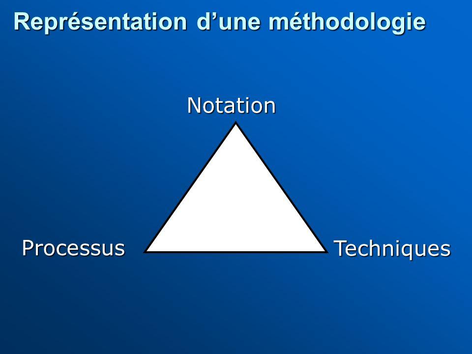 Notation Processus Techniques Représentation dune méthodologie