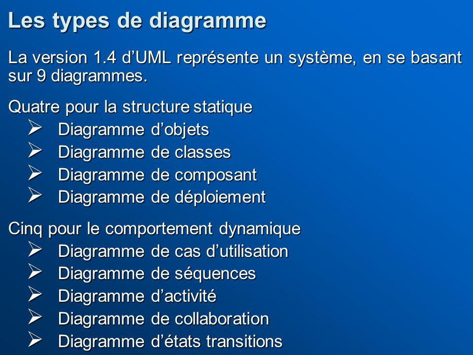 La version 1.4 dUML représente un système, en se basant sur 9 diagrammes. Quatre pour la structure statique Diagramme dobjets Diagramme dobjets Diagra