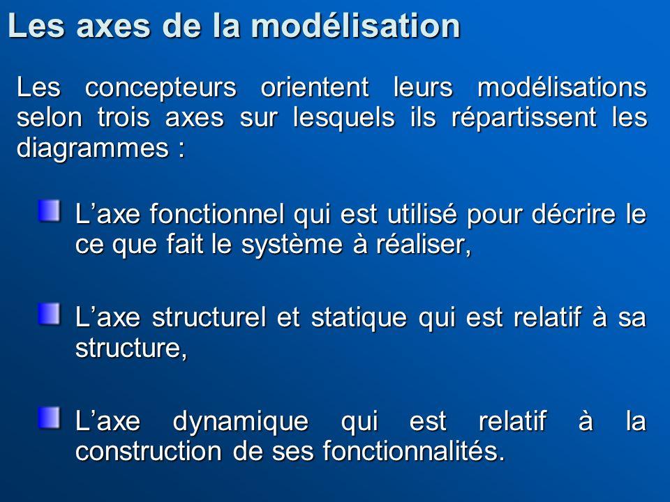 Les concepteurs orientent leurs modélisations selon trois axes sur lesquels ils répartissent les diagrammes : Laxe fonctionnel qui est utilisé pour dé