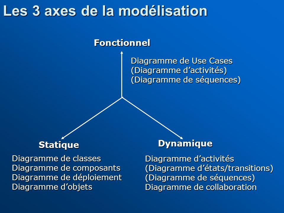 Fonctionnel Dynamique Statique Diagramme de Use Cases (Diagramme dactivités) (Diagramme de séquences) Diagramme de classes Diagramme de composants Dia