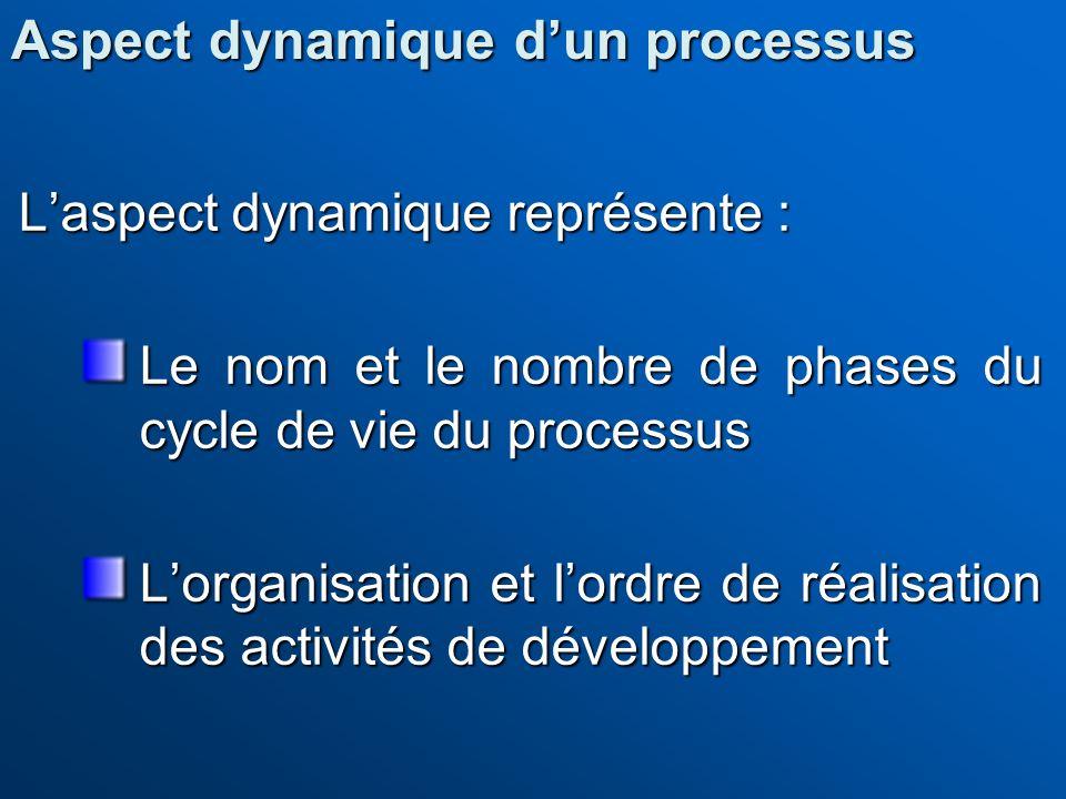 Laspect dynamique représente : Le nom et le nombre de phases du cycle de vie du processus Lorganisation et lordre de réalisation des activités de déve