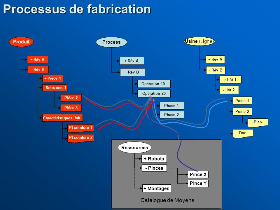 Processus de fabrication Produit + Rév A - Rév B + Pièce 1 - Sous-ens 1 Pièce 2 Pièce 3 Caractéristiques fab. Pt soudure 1 Pt soudure 2 Process + Rév