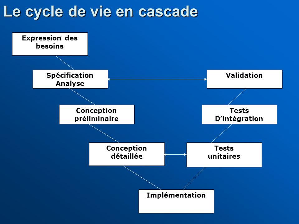 Expression des besoins Spécification Analyse Conception préliminaire Conception détaillée Implémentation Validation Le cycle de vie en cascade Tests u