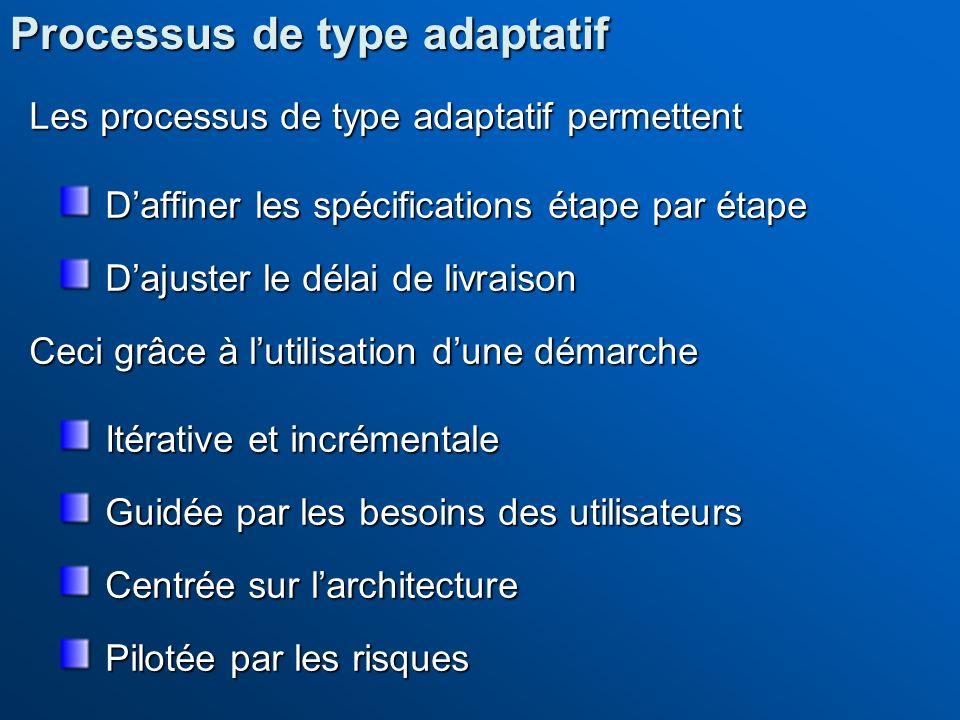 Les processus de type adaptatif permettent Daffiner les spécifications étape par étape Dajuster le délai de livraison Ceci grâce à lutilisation dune d