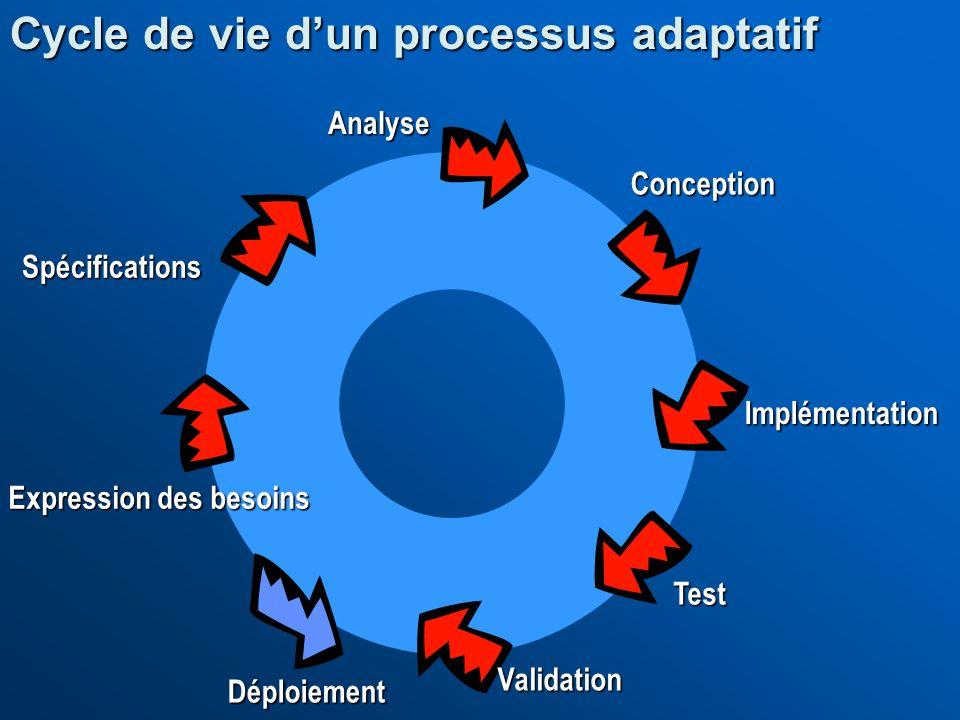Conception Spécifications Déploiement Test Analyse Expression des besoins Validation Cycle de vie dun processus adaptatif Implémentation
