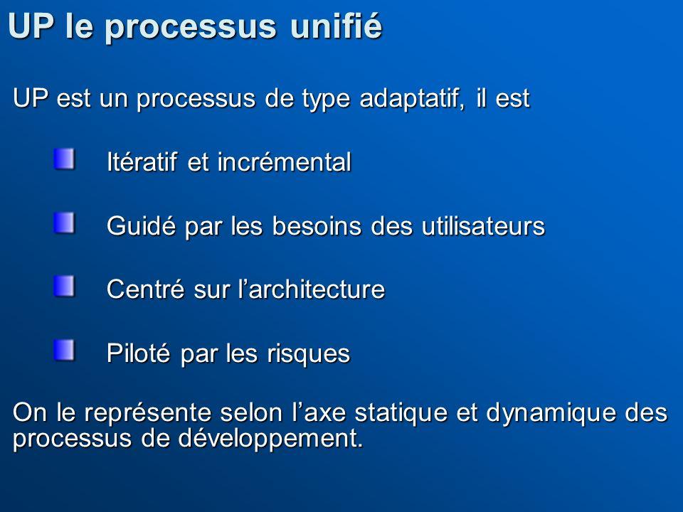UP est un processus de type adaptatif, il est Itératif et incrémental Guidé par les besoins des utilisateurs Centré sur larchitecture Piloté par les r