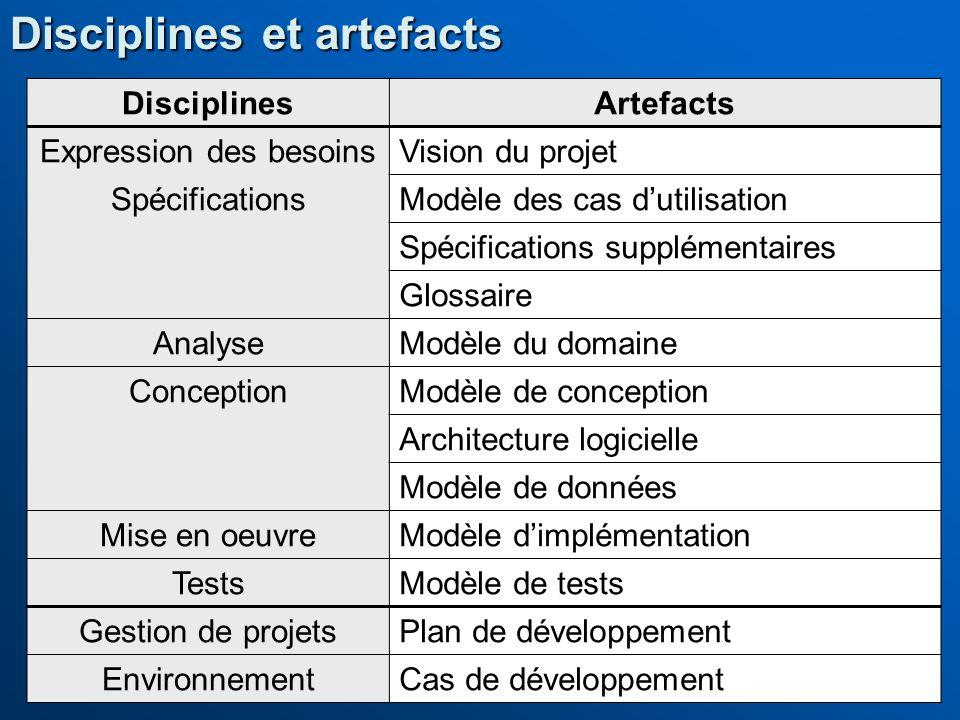 Disciplines et artefacts DisciplinesArtefacts Expression des besoinsVision du projet SpécificationsModèle des cas dutilisation Spécifications suppléme