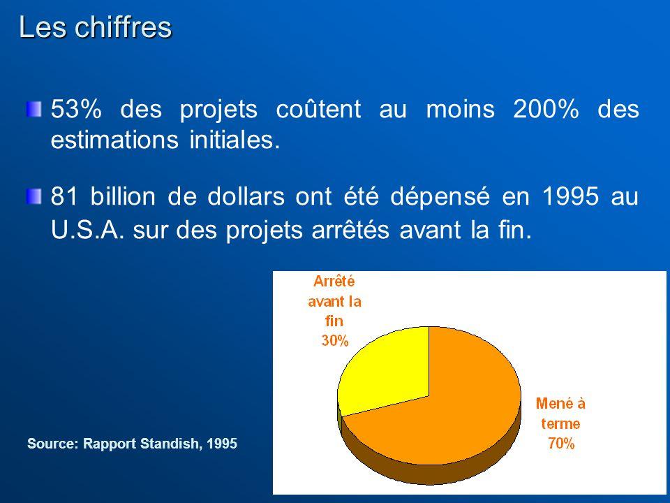 53% des projets coûtent au moins 200% des estimations initiales. 81 billion de dollars ont été dépensé en 1995 au U.S.A. sur des projets arrêtés avant