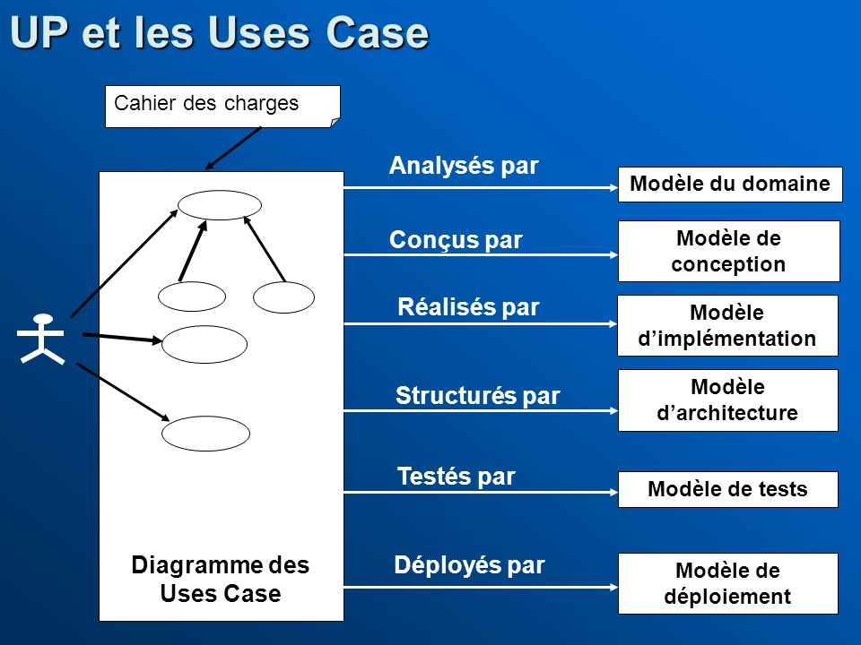 UP et les Uses Case Modèle du domaine Modèle de conception Modèle dimplémentation Modèle de tests Modèle de déploiement Conçus par Réalisés par Déploy