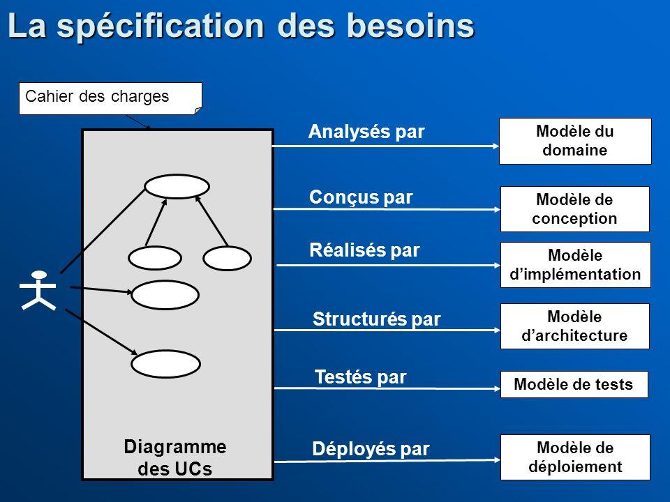 La spécification des besoins Modèle du domaine Modèle de conception Modèle dimplémentation Modèle de tests Modèle de déploiement Conçus par Réalisés p