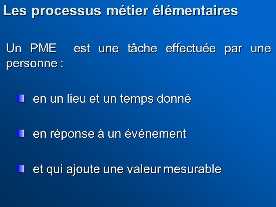 Un PME est une tâche effectuée par une personne : en un lieu et un temps donné en réponse à un événement et qui ajoute une valeur mesurable Les proces