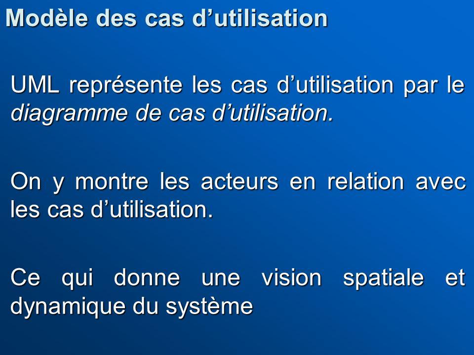 UML représente les cas dutilisation par le diagramme de cas dutilisation. On y montre les acteurs en relation avec les cas dutilisation. Ce qui donne