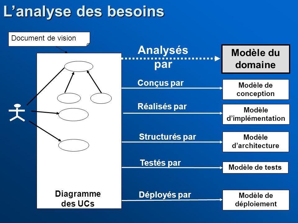 Lanalyse des besoins Modèle du domaine Modèle de conception Modèle dimplémentation Modèle de tests Modèle de déploiement Conçus par Réalisés par Déplo