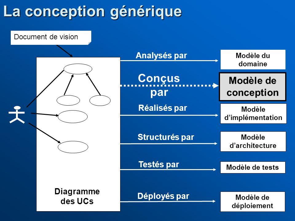 La conception générique Modèle du domaine Modèle de conception Modèle dimplémentation Modèle de tests Modèle de déploiement Conçus par Réalisés par Dé