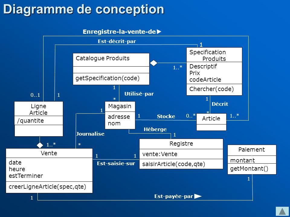 Catalogue Produits Descriptif Prix codeArticle Magasin Registre montant Utilisé-par Héberge Article Vente Ligne Article /quantite Est-décrit-par Enreg