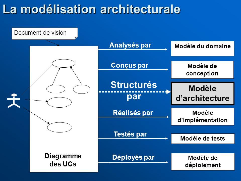 Modèle du domaine Modèle de conception Modèle dimplémentation Modèle de tests Modèle de déploiement Conçus par Réalisés par Déployés par Testés par Di