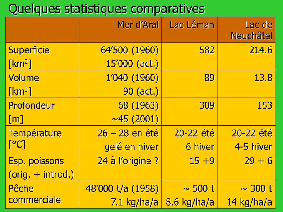 Quelques statistiques comparatives Mer dAral Lac Léman Lac de Neuchâtel Superficie [km 2 ] 64500 (1960) 15000 (act.) 582214.6 Volume [km 3 ] 1040 (196