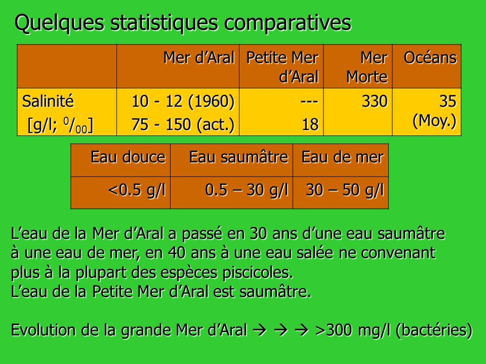 Quelques statistiques comparatives Mer dAral Petite Mer dAral Mer Morte Océans Salinité [g/l; 0 / 00 ] [g/l; 0 / 00 ] 10 - 12 (1960) 75 - 150 (act.) -