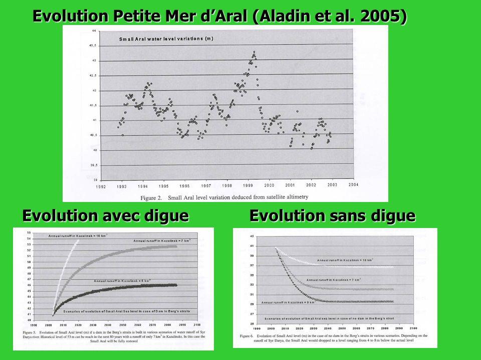 Evolution Petite Mer dAral (Aladin et al. 2005) Evolution avec digue Evolution sans digue