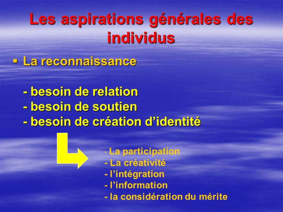 Les aspirations générales des individus La reconnaissance - besoin de relation - besoin de soutien - besoin de création didentité La reconnaissance - besoin de relation - besoin de soutien - besoin de création didentité - La participation - La créativité - lintégration - linformation - la considération du mérite