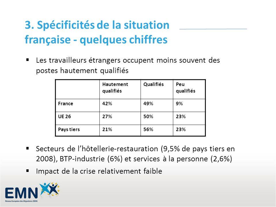 3. Spécificités de la situation française - quelques chiffres Les travailleurs étrangers occupent moins souvent des postes hautement qualifiés Secteur