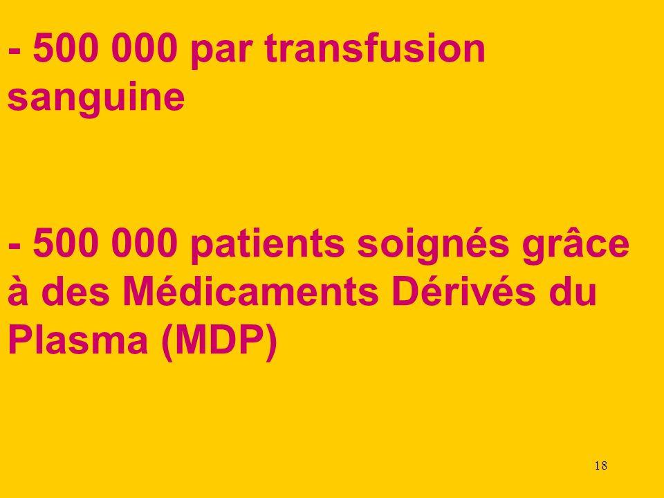 18 - 500 000 par transfusion sanguine - 500 000 patients soignés grâce à des Médicaments Dérivés du Plasma (MDP)
