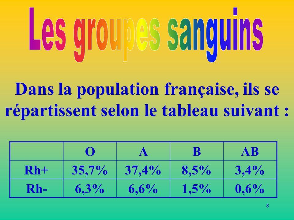 8 Dans la population française, ils se répartissent selon le tableau suivant : OABAB Rh+35,7%37,4%8,5%3,4% Rh-6,3%6,6%1,5%0,6%