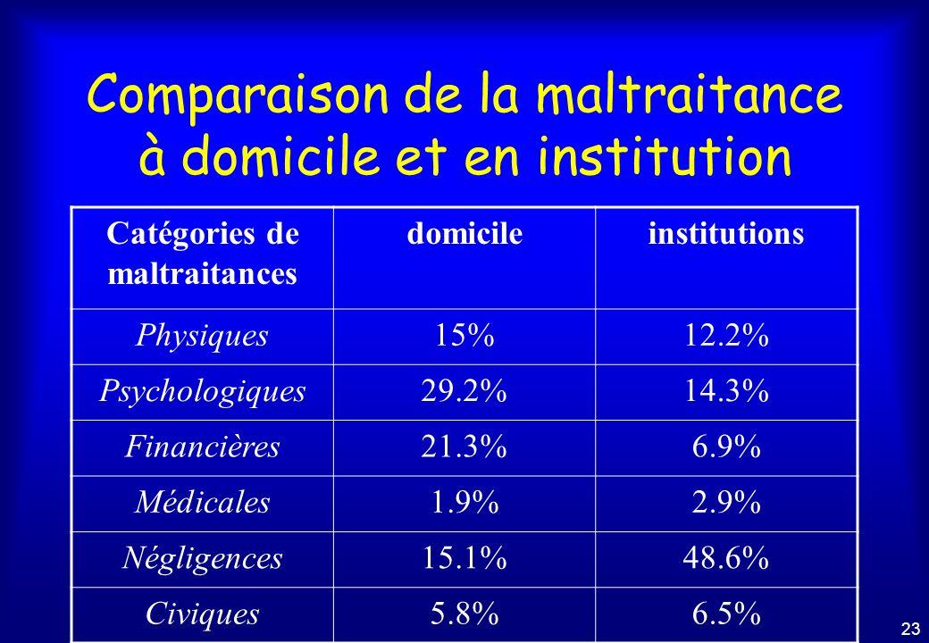 22 30% en institution 70% à domicile Selon les données statistiques de lALMA - 2001
