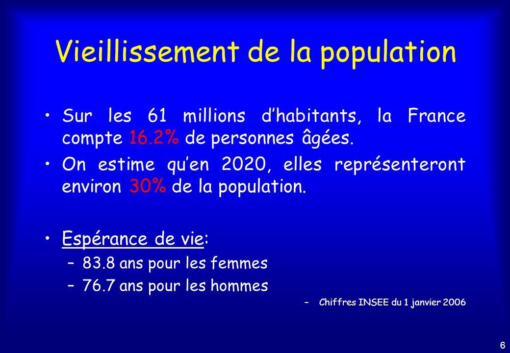 6 Vieillissement de la population Sur les 61 millions dhabitants, la France compte 16.2% de personnes âgées.