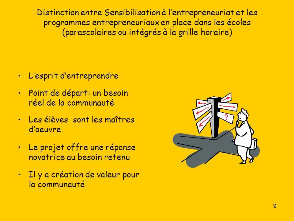 30 Réflexion Élèves en action Se situer au regard de lentrepreneuriat Mettre en œuvre un projet entrepreneurial Réinvestissement
