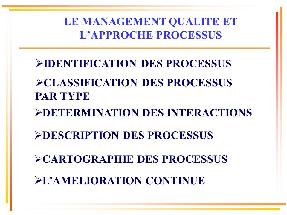 IDENTIFICATION DES PROCESSUS CLASSIFICATION DES PROCESSUS PAR TYPE DESCRIPTION DES PROCESSUS CARTOGRAPHIE DES PROCESSUS LAMELIORATION CONTINUE DETERMI