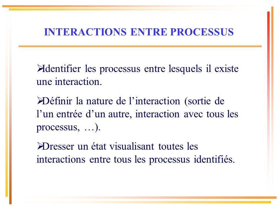 Identifier les processus entre lesquels il existe une interaction. Définir la nature de linteraction (sortie de lun entrée dun autre, interaction avec