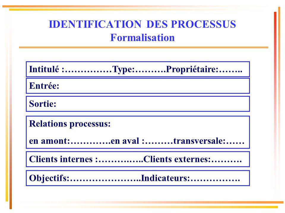 Intitulé :……………Type:……….Propriétaire:…….. Entrée: Sortie: Relations processus: en amont:………….en aval :………transversale:…… Clients internes :……….…..Clie