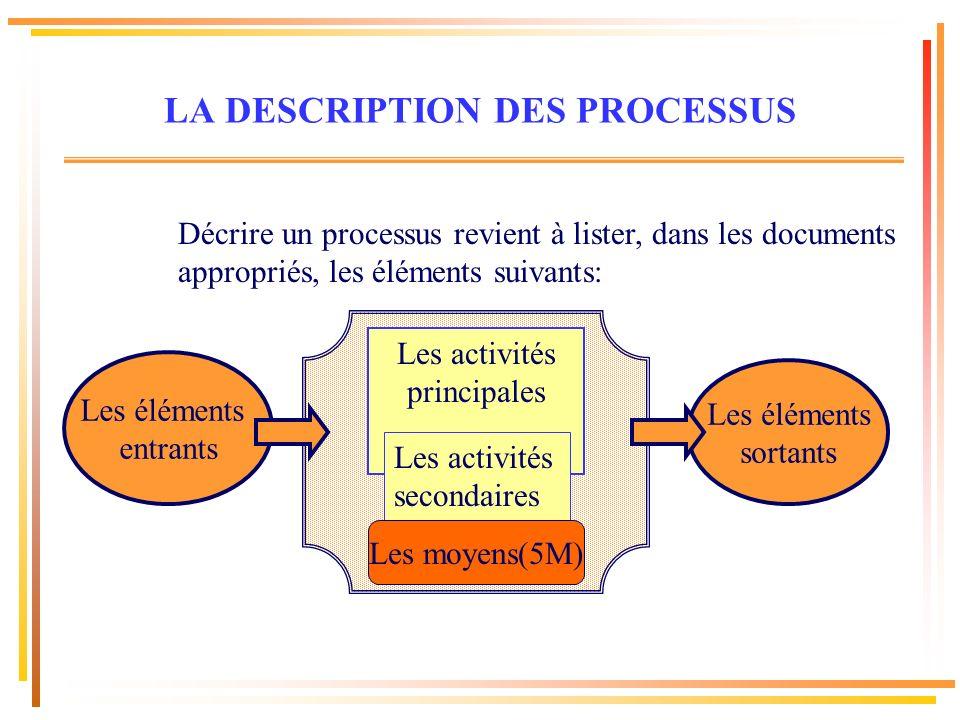 Décrire un processus revient à lister, dans les documents appropriés, les éléments suivants: Les activités principales Les activités secondaires Les m