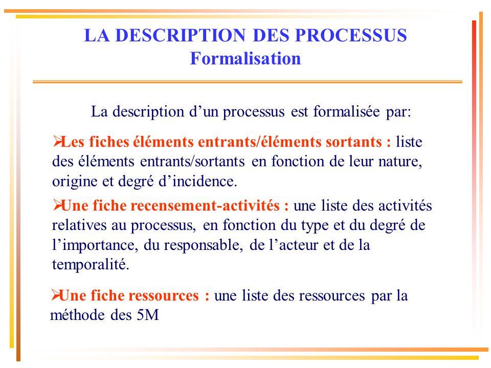 La description dun processus est formalisée par: Les fiches éléments entrants/éléments sortants : liste des éléments entrants/sortants en fonction de