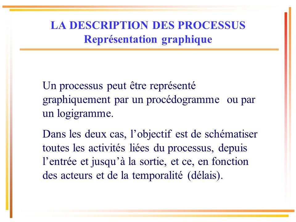 Un processus peut être représenté graphiquement par un procédogramme ou par un logigramme. Dans les deux cas, lobjectif est de schématiser toutes les