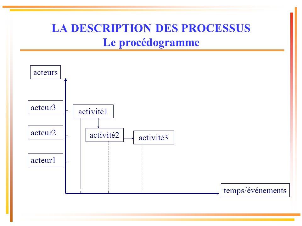 temps/événements activité1 acteurs acteur1 acteur2 acteur3 activité2 activité3 LA DESCRIPTION DES PROCESSUS Le procédogramme