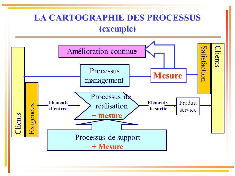 ExigencesClients Éléments dentrée Processus management Produit service ClientsSatisfaction Éléments de sortie Amélioration continue LA CARTOGRAPHIE DE