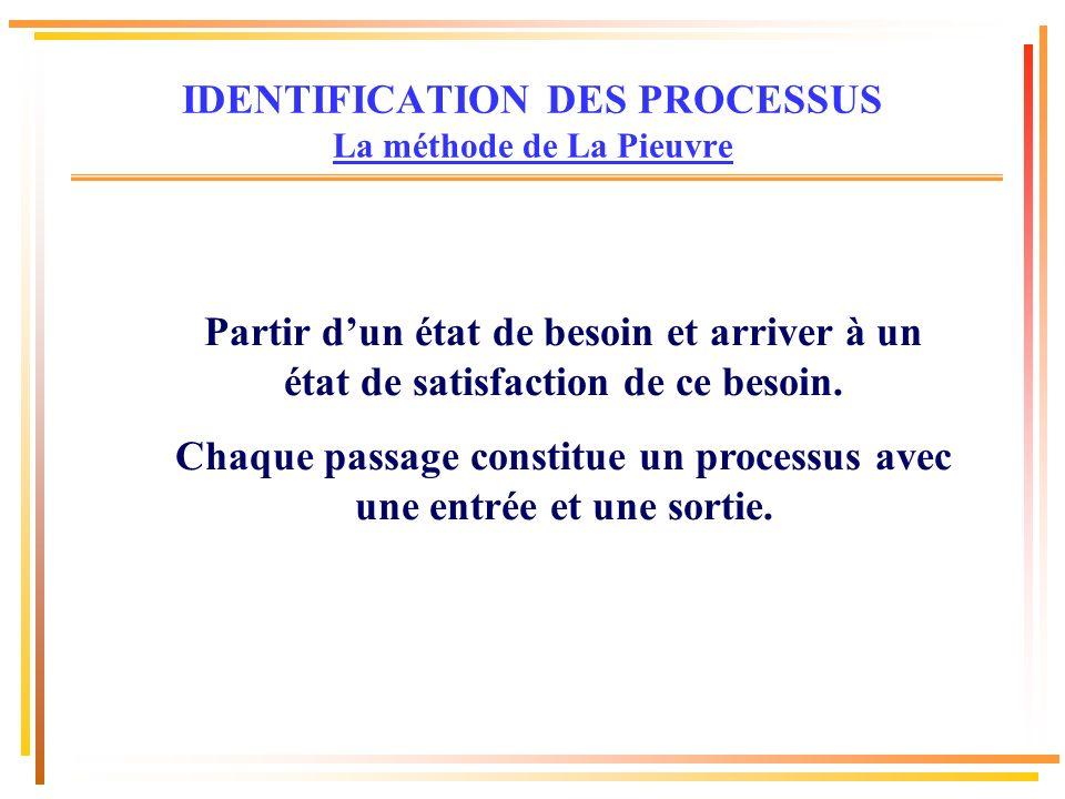 Besoin (entrée) satisfaction besoin (sortie) Processus 1 Processus 2 Processus 3 IDENTIFICATION DES PROCESSUS La méthode de La Pieuvre ORGANISME entrée sortie entrée sortie