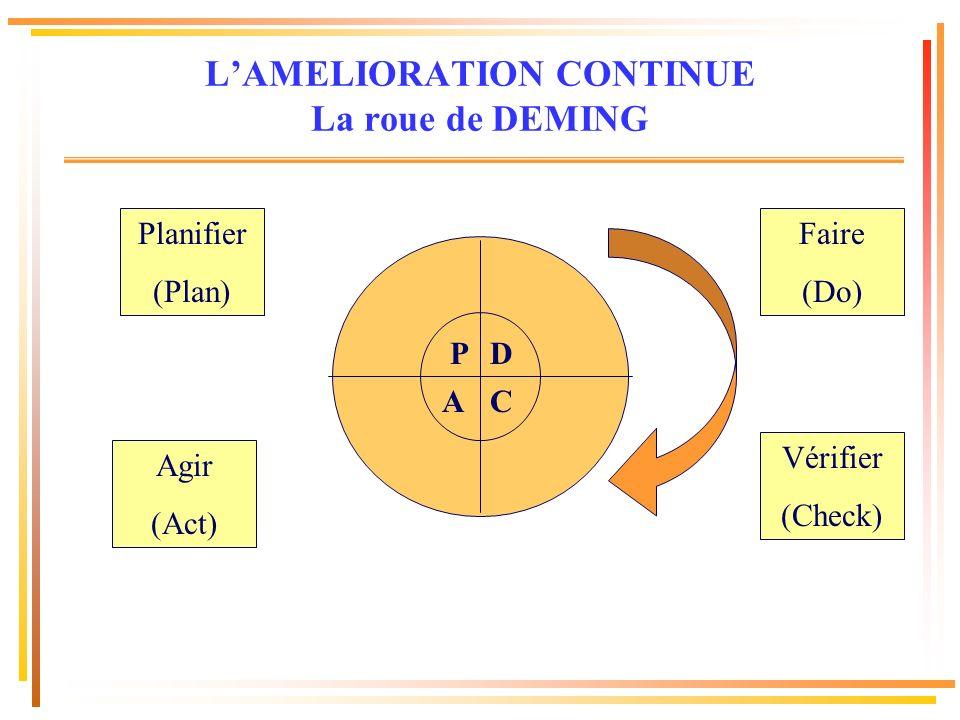 Planifier (Plan) Faire (Do) Agir (Act) Vérifier (Check) D AC P LAMELIORATION CONTINUE La roue de DEMING