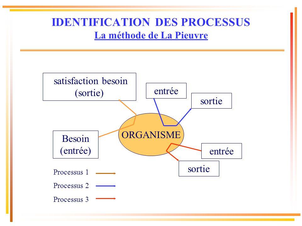 Besoin (entrée) satisfaction besoin (sortie) Processus 1 Processus 2 Processus 3 IDENTIFICATION DES PROCESSUS La méthode de La Pieuvre ORGANISME entré