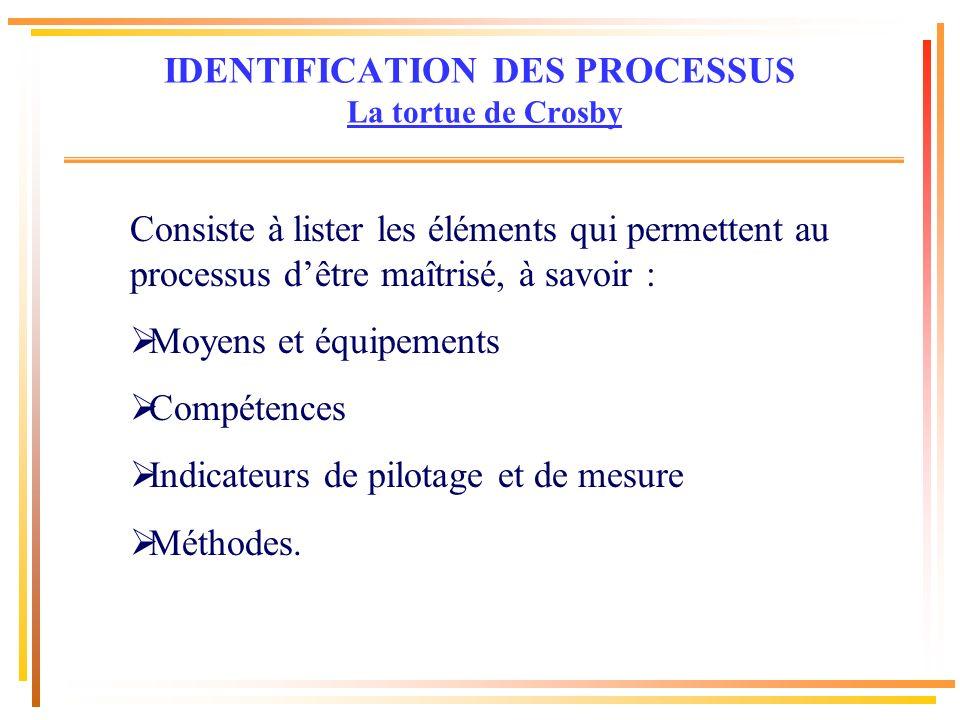 Consiste à lister les éléments qui permettent au processus dêtre maîtrisé, à savoir : Moyens et équipements Compétences Indicateurs de pilotage et de