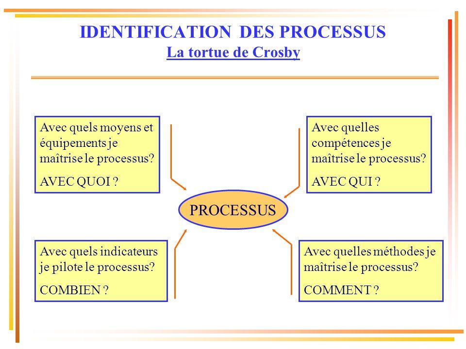 PROCESSUS Avec quels moyens et équipements je maîtrise le processus? AVEC QUOI ? Avec quelles compétences je maîtrise le processus? AVEC QUI ? Avec qu