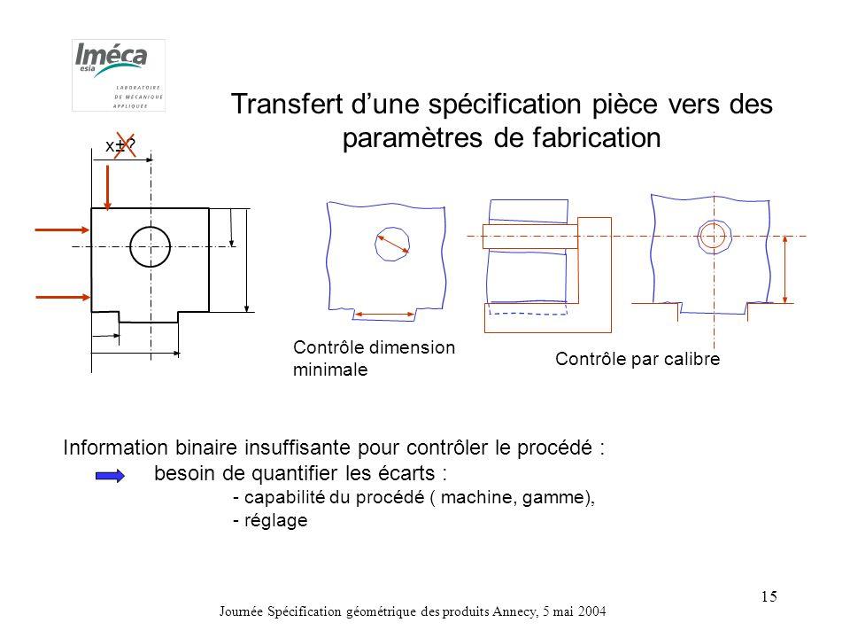 Journée Spécification géométrique des produits Annecy, 5 mai 2004 15 Contrôle dimension minimale Contrôle par calibre Transfert dune spécification pièce vers des paramètres de fabrication x±.