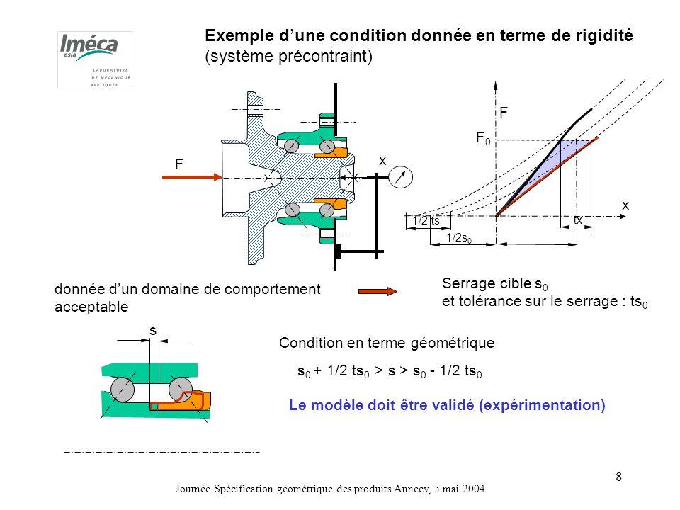 Journée Spécification géométrique des produits Annecy, 5 mai 2004 8 Exemple dune condition donnée en terme de rigidité (système précontraint) F x F x donnée dun domaine de comportement acceptable F0F0 1/2 ts Serrage cible s 0 et tolérance sur le serrage : ts 0 s s 0 + 1/2 ts 0 > s > s 0 - 1/2 ts 0 Condition en terme géométrique Le modèle doit être validé (expérimentation) 1/2s 0 tx