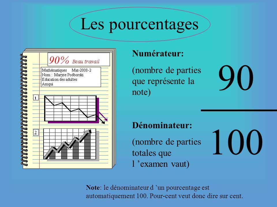 Les fractions décimales Numérateur: (nombre de parties que représente mon sou) Dénominateur: (nombre de parties totales que vaut un dollar) 25 100 Not