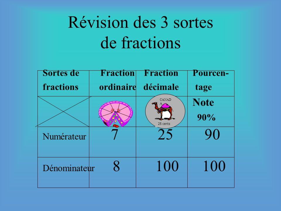Les pourcentages Numérateur: (nombre de parties que représente la note) Dénominateur: (nombre de parties totales que l examen vaut) 100 90 Note: le dé