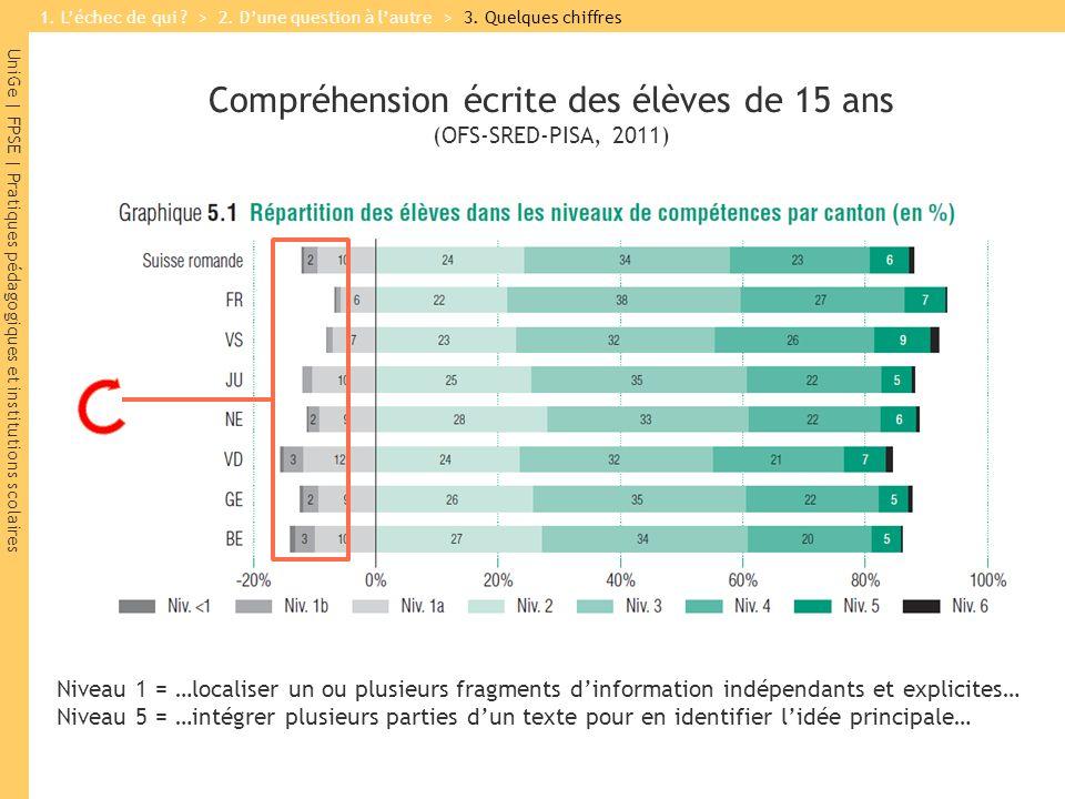 UniGe | FPSE | Pratiques pédagogiques et institutions scolaires Compréhension écrite des élèves de 15 ans (OFS-SRED-PISA, 2011) Niveau 1 = …localiser